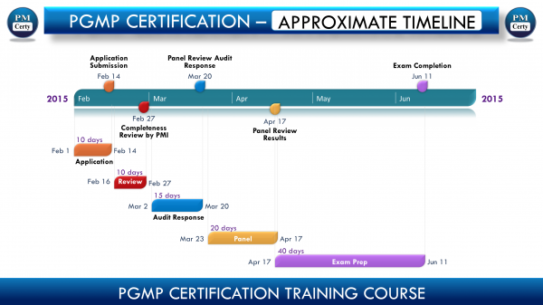 How Quickly Can PgMP Certification Be Achieved?