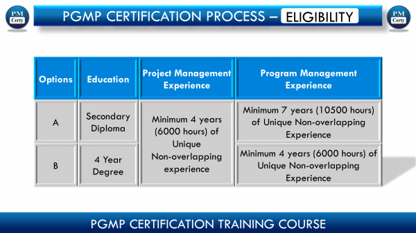 Are you Eligible For PgMP (Program Mgmt. Professional) Certification?