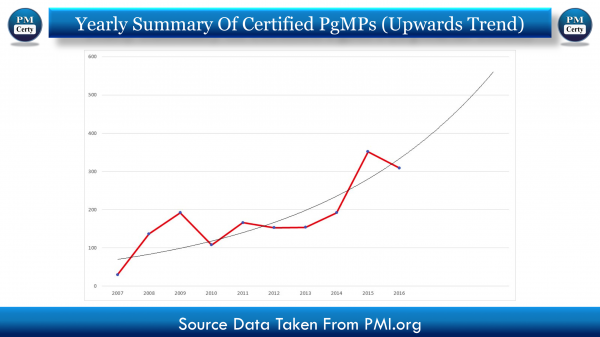 Why So Many Project Management Professionals Interested in PgMP Lately?